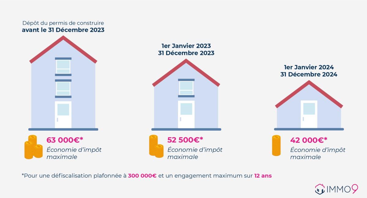 pinel bordeaux - Infographie des taux de défiscalisation Pinel de 2021 à 2024 à Bordeaux